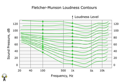 the human perception of loudness essay A summary of hearing in 's sensation and perception perfect for acing essays, tests the loudness of normal human conversation is about sixty decibels.